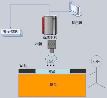 广东OCR字符识别检测供应商